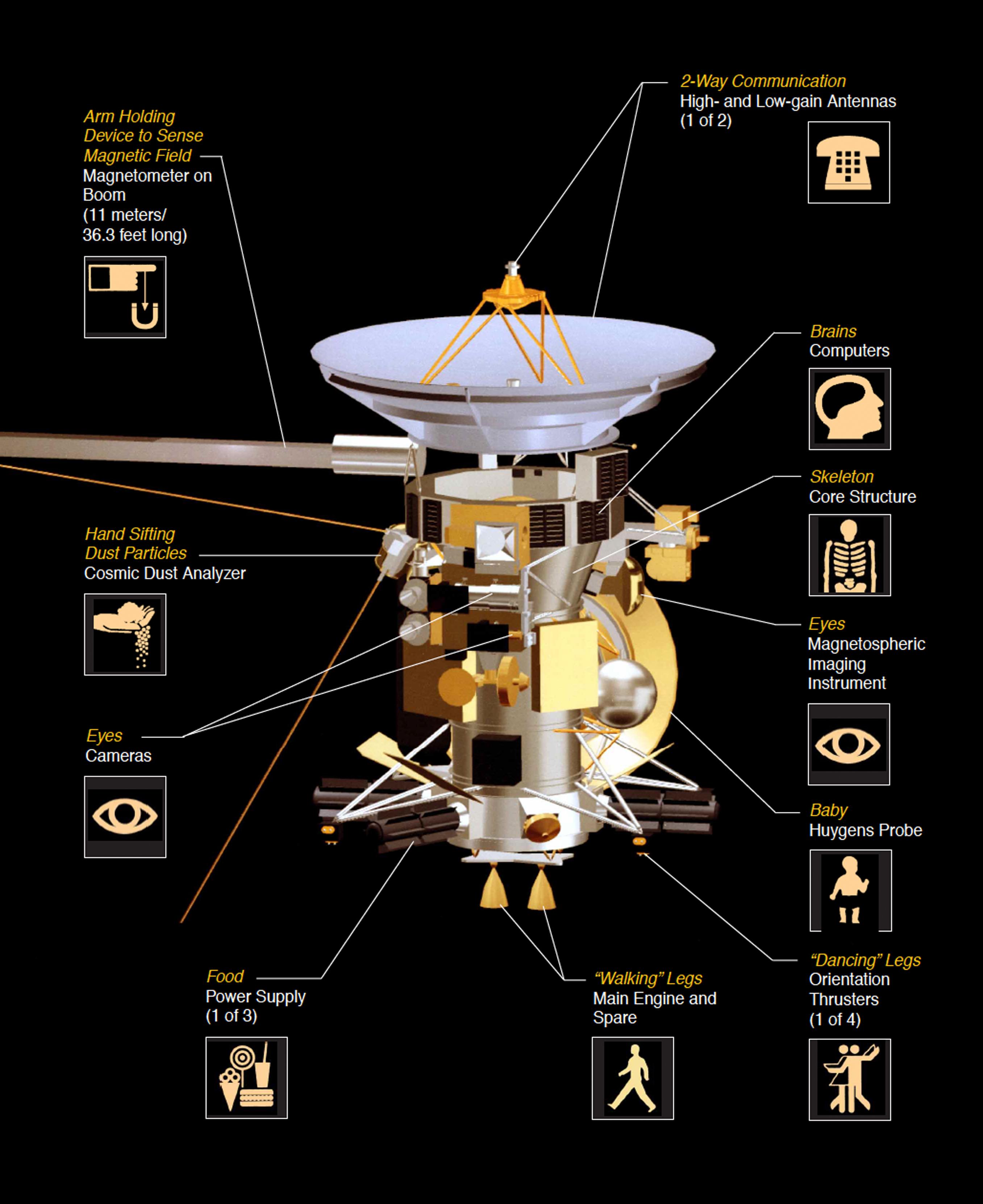 Diagram of the Cassini spacecraft