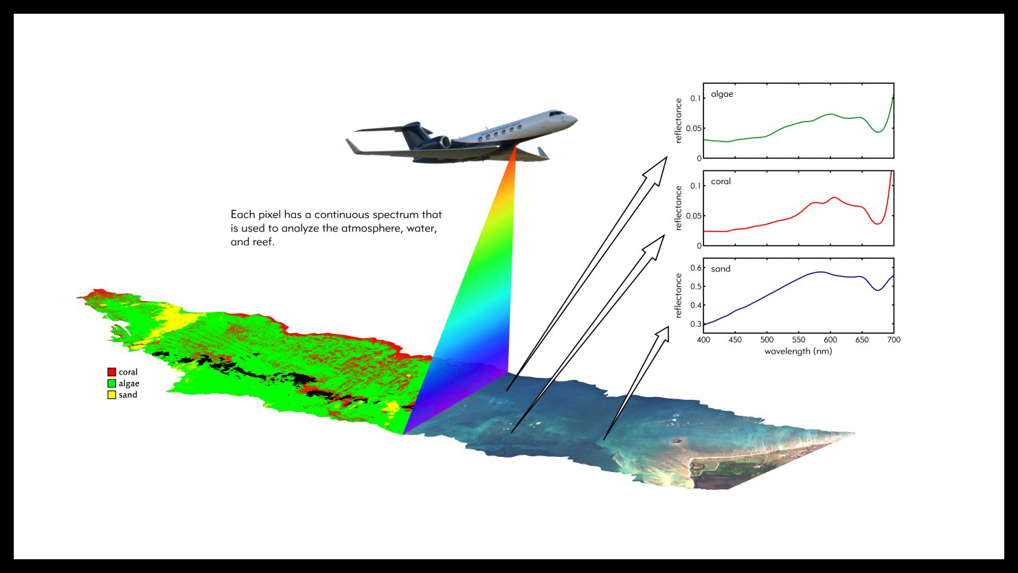 Diagram of an airplane flying over a section of ocean with an example of the spectral data that CORAL collects