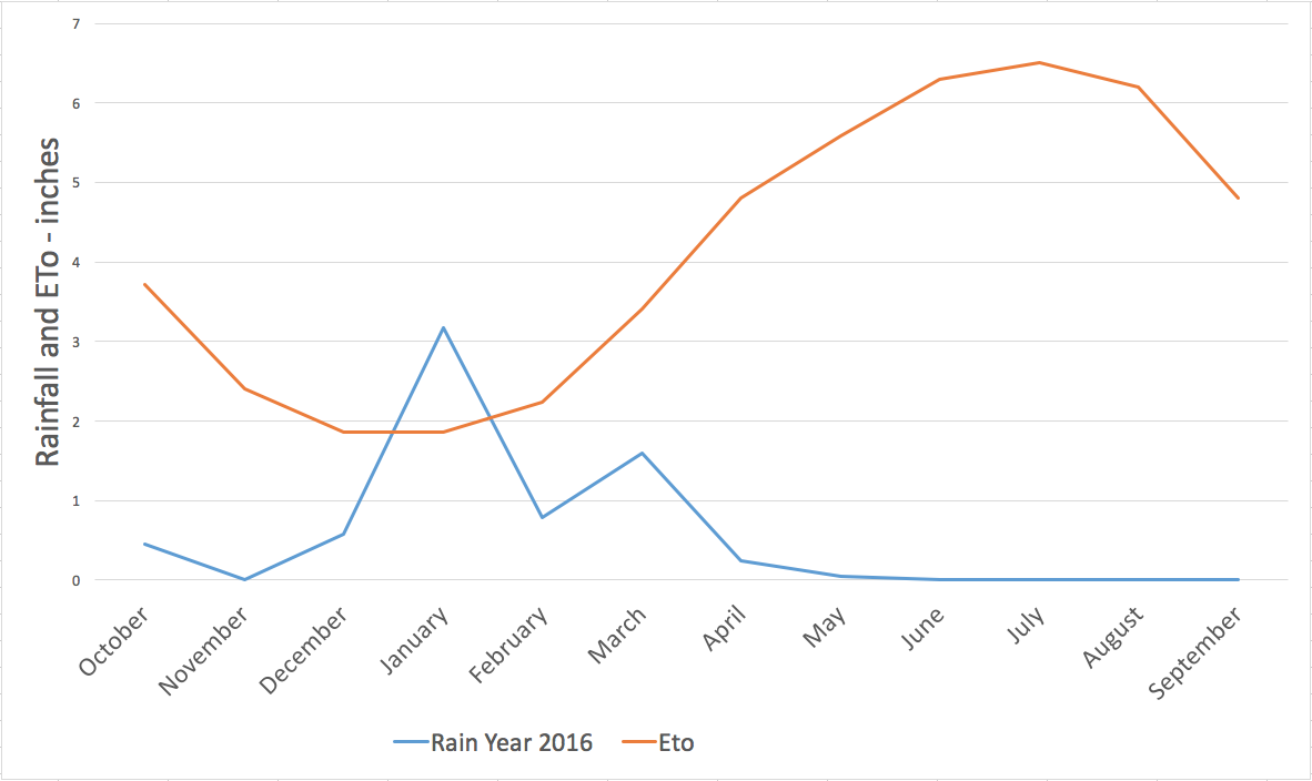graph showing ETo vs. Rainfall