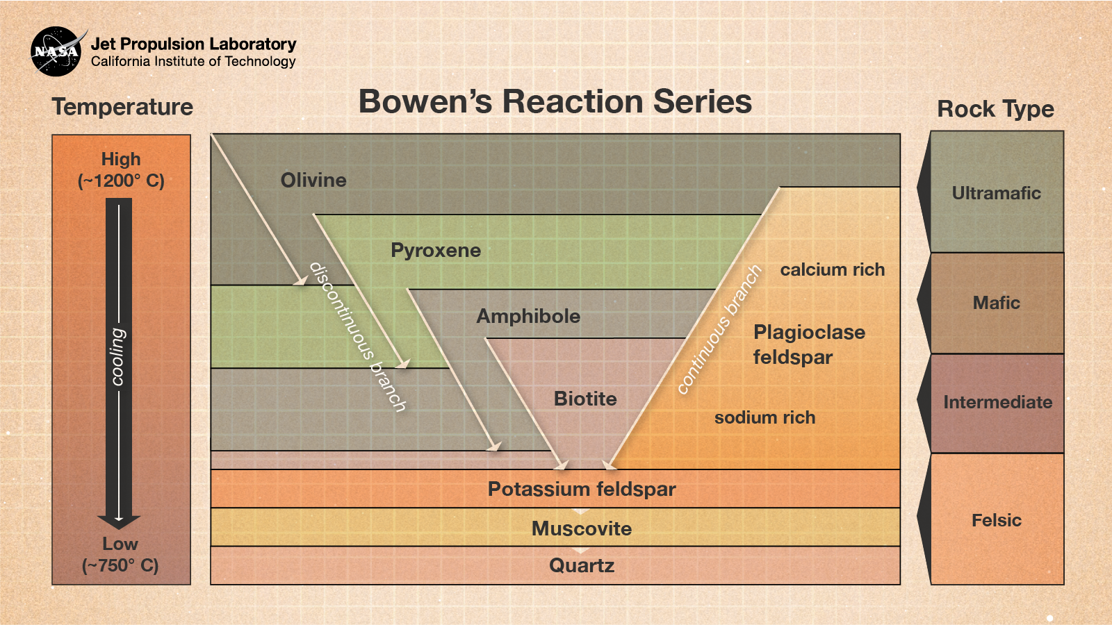 The Bowen's reaction series shows how as magma cools, it creates the silicate structures (from about 1,200 degrees Celsius to about 750 degrees Celsius and from ultramafic to mafic to intermediate to felsic) for olivine (utltramafic-mafic) plagioclase feldspar (ultramafic-felsic), pyroxene (ultramafic-intermediate), amphibole (mafic-intermediate), biotite (mafic-felsic), potassium feldspar (felsic), muscovite (felsic), and quartz (felsic).