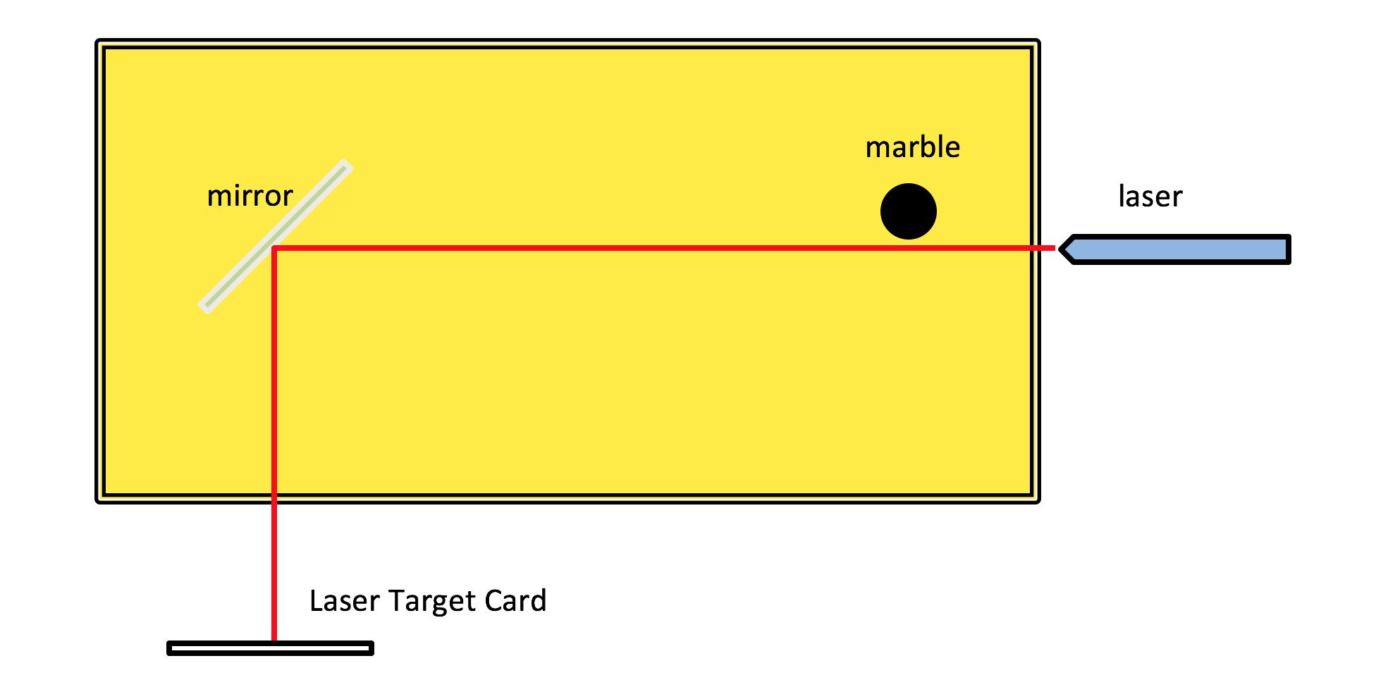 Graphic showing model setup