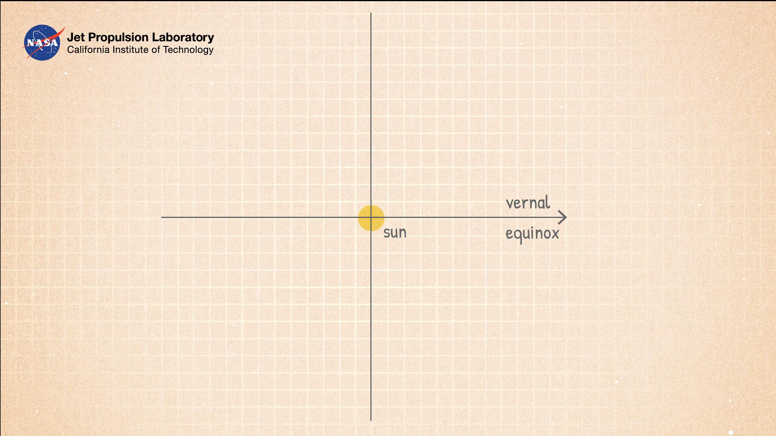 Illustration of heliocentric longitude