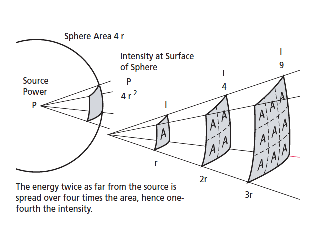 Inverse square law diagram