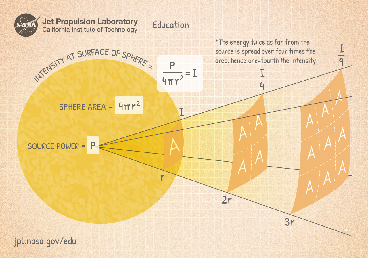 Illustration of the Inverse Square Law. Credit: Borb (Wikipedia)