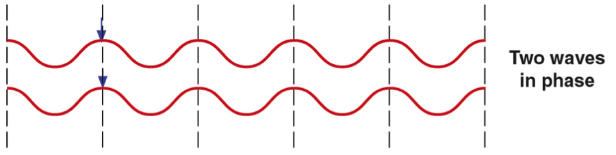wave diagram