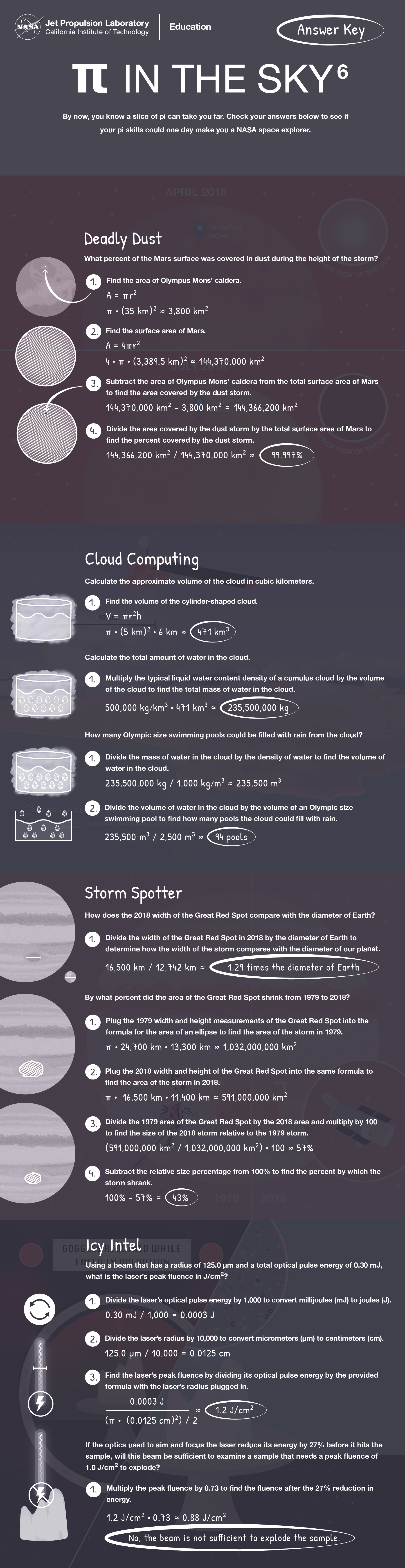 Infographic answer key for all of the Pi in the Sky 6 graphics and problems