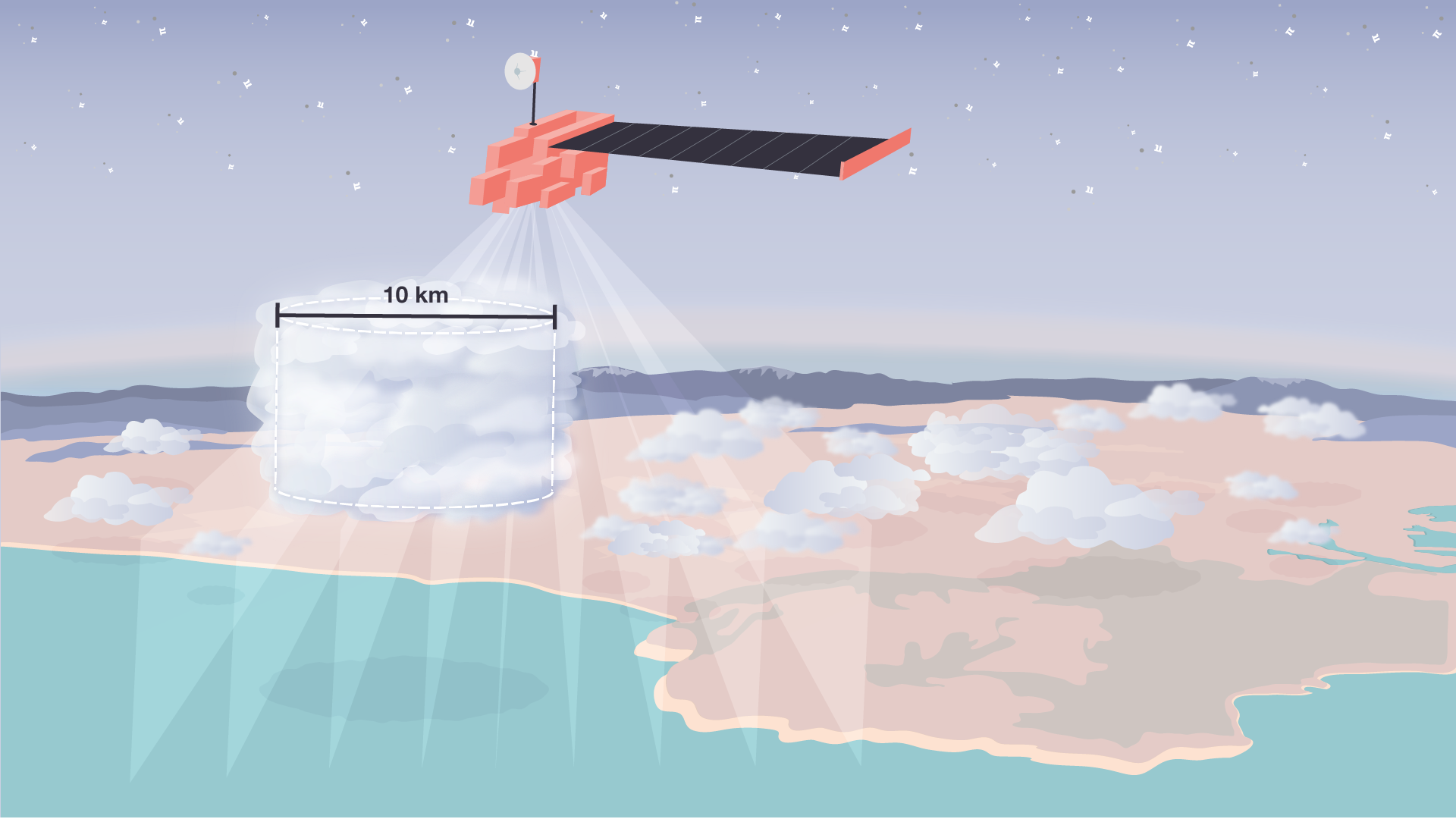 Illustration of clouds floating over the land with a large cloud in the middle showing an outline of a cylinder and a measurement of 10 km. The terra satellite is flying above with arrays from its nine cameras pointing down at the land.