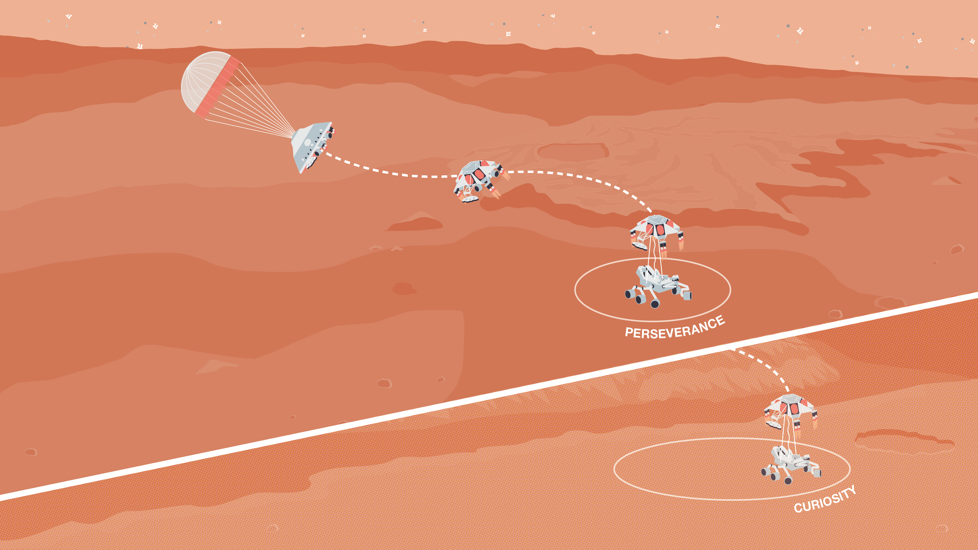 Illustration (split-screen) of Perseverance landing on Mars in a smaller landing ellipse compared with Curiosity's.