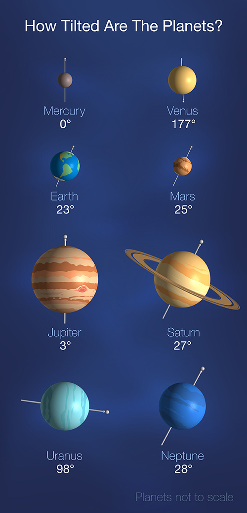 Graphic showing the tilts of planets in the solar system