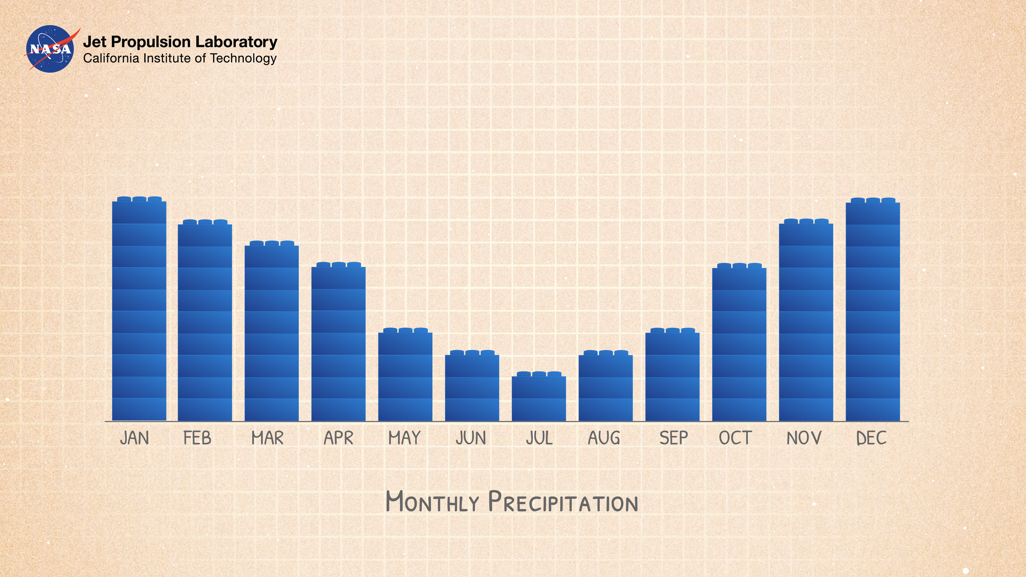 Example precipitation graph
