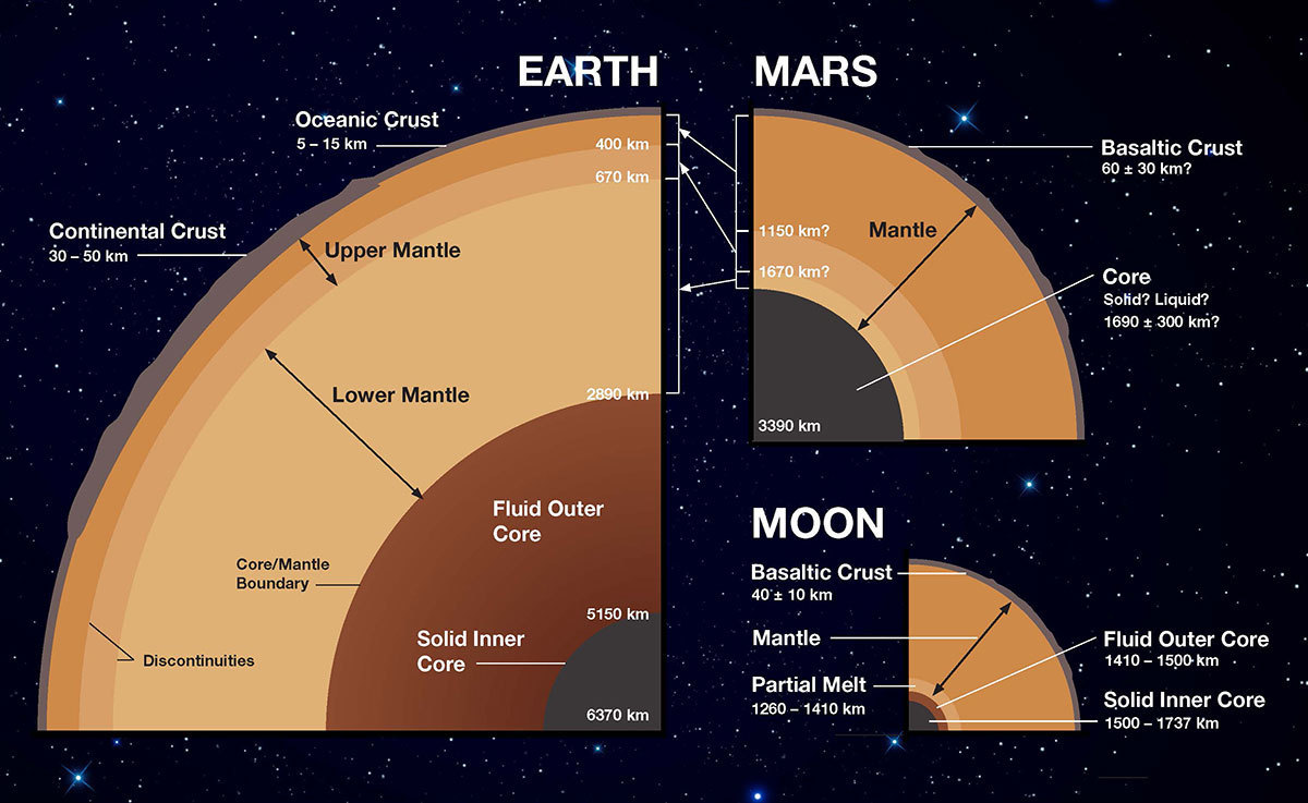 Graphic showing the interior structures of Earth, the Moon, and Mars to scale.