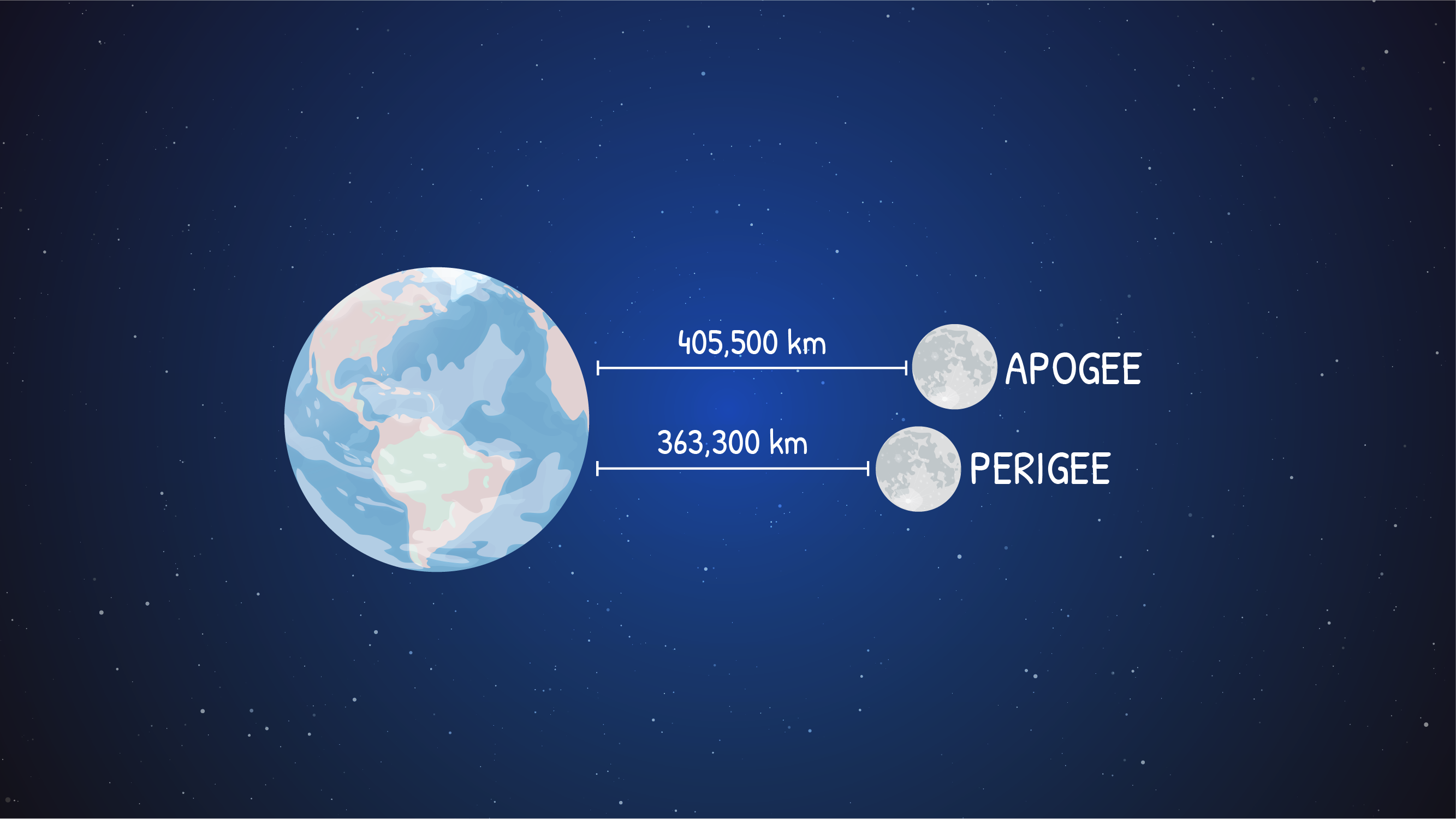 Graphic showing the position of the moon at apogee and perigee