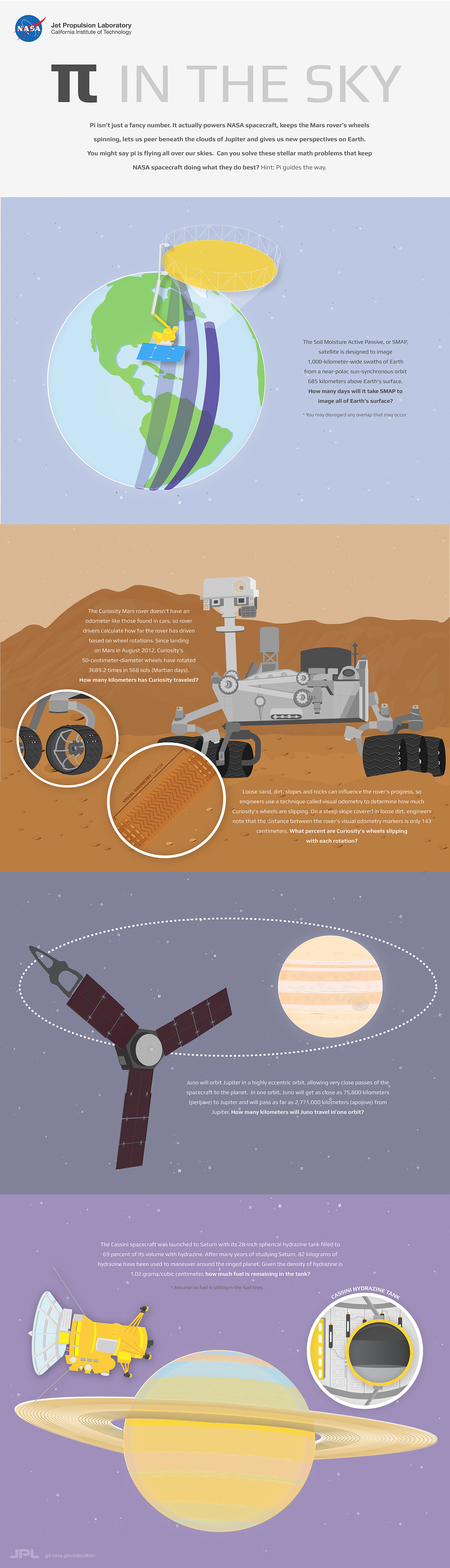 News And Blogs Nasa Jpl Edu Saturn Sky Engine Diagram Pi In The Infographic