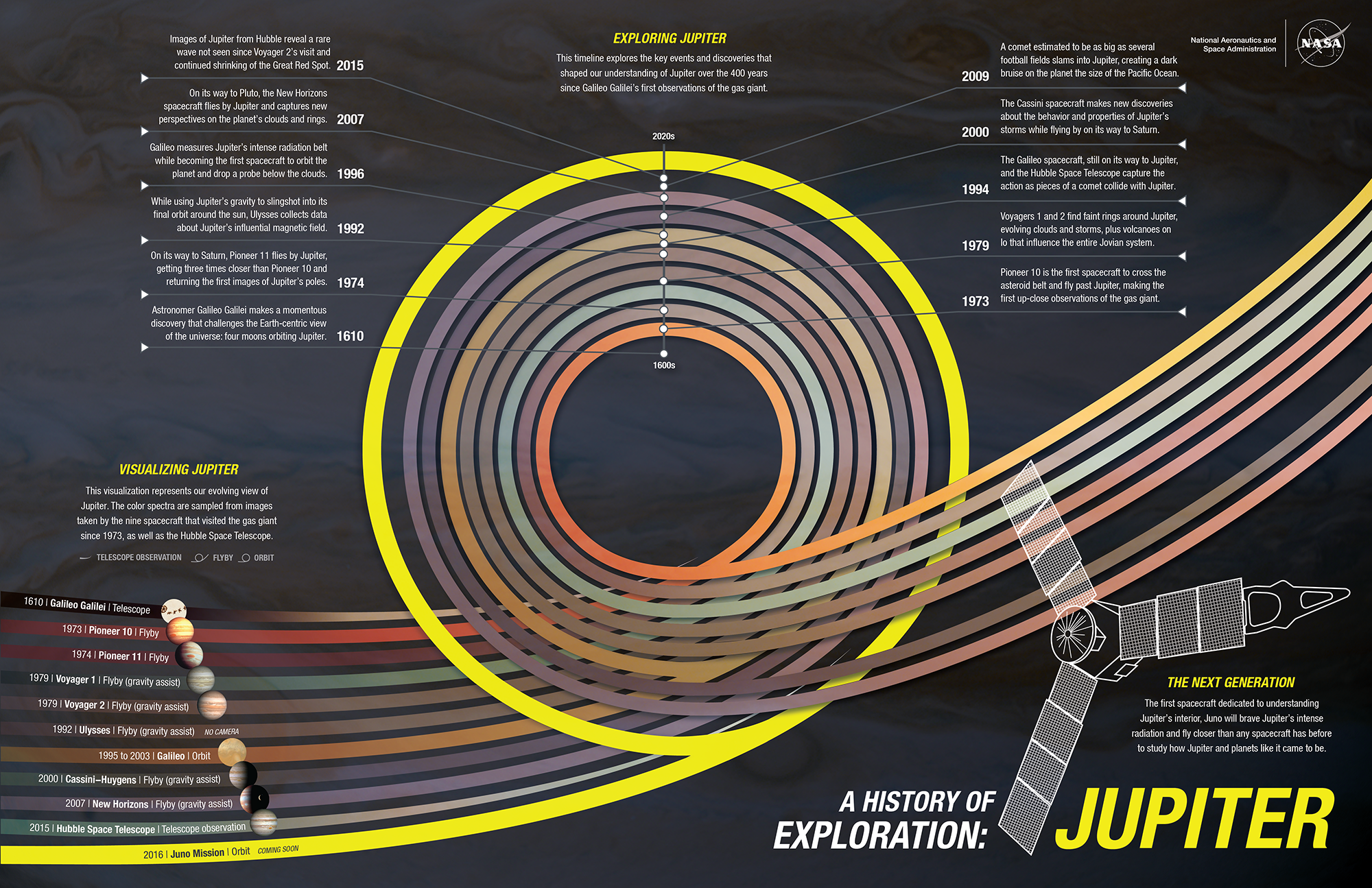 spacecraft missions to jupiter - photo #31