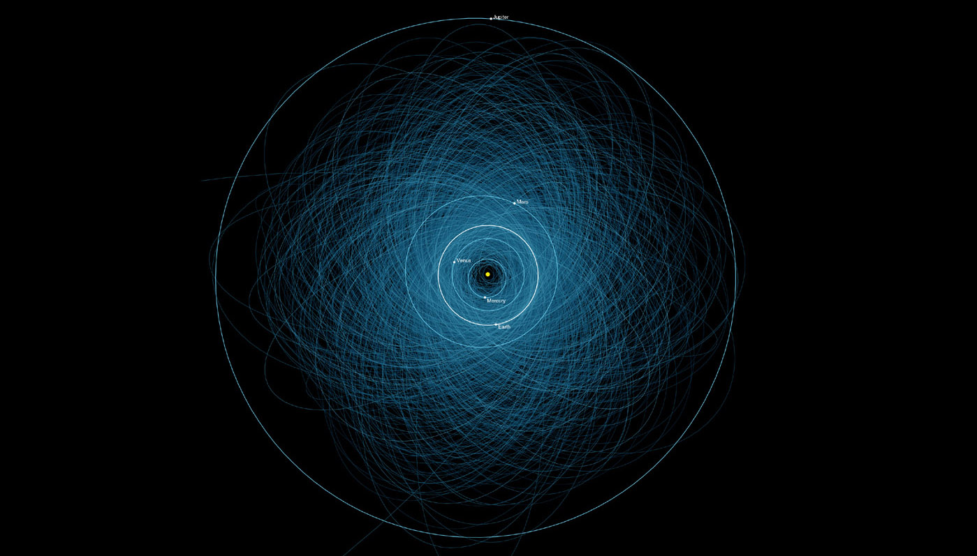 This graphic shows the orbits of all the known 'potentially hazardous asteroids,' numbering over 1,400 as of early 2013.
