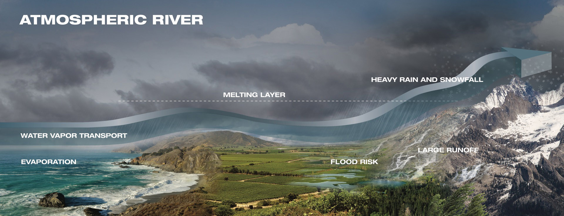 Diagram showing the path and dynamics of atmospheric rivers