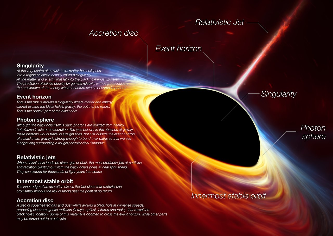 An illustration of a black hole surrounded by a bright, colorful swirl of material. Text describes each part of the black hole and its surroundings.