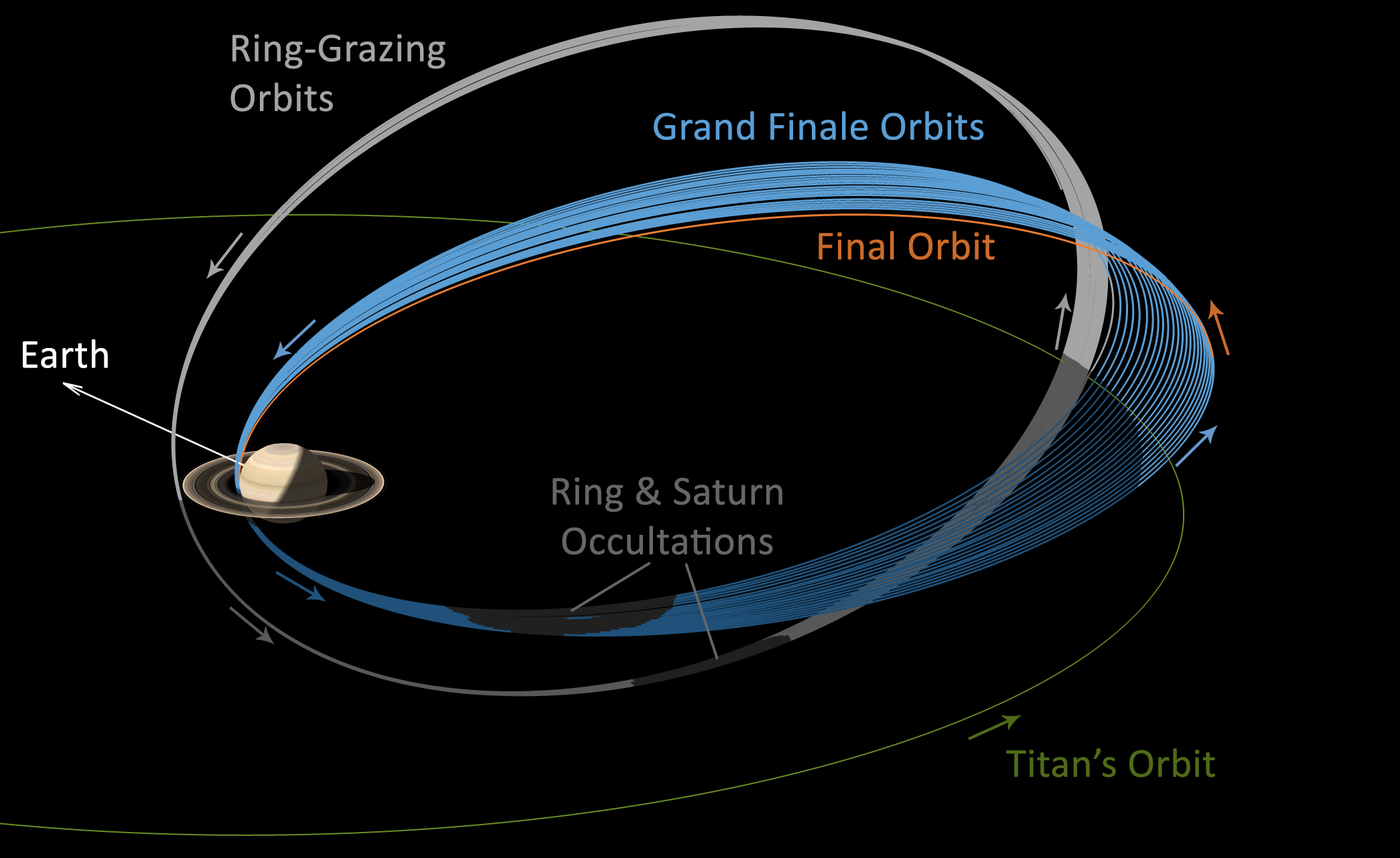 Cassini final orbits petal plot