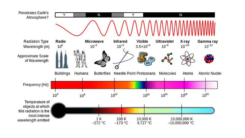 This infographic shows the electromagnetic spectrum and how various wavelengths are used for different applications, such as infrared for remote controls.