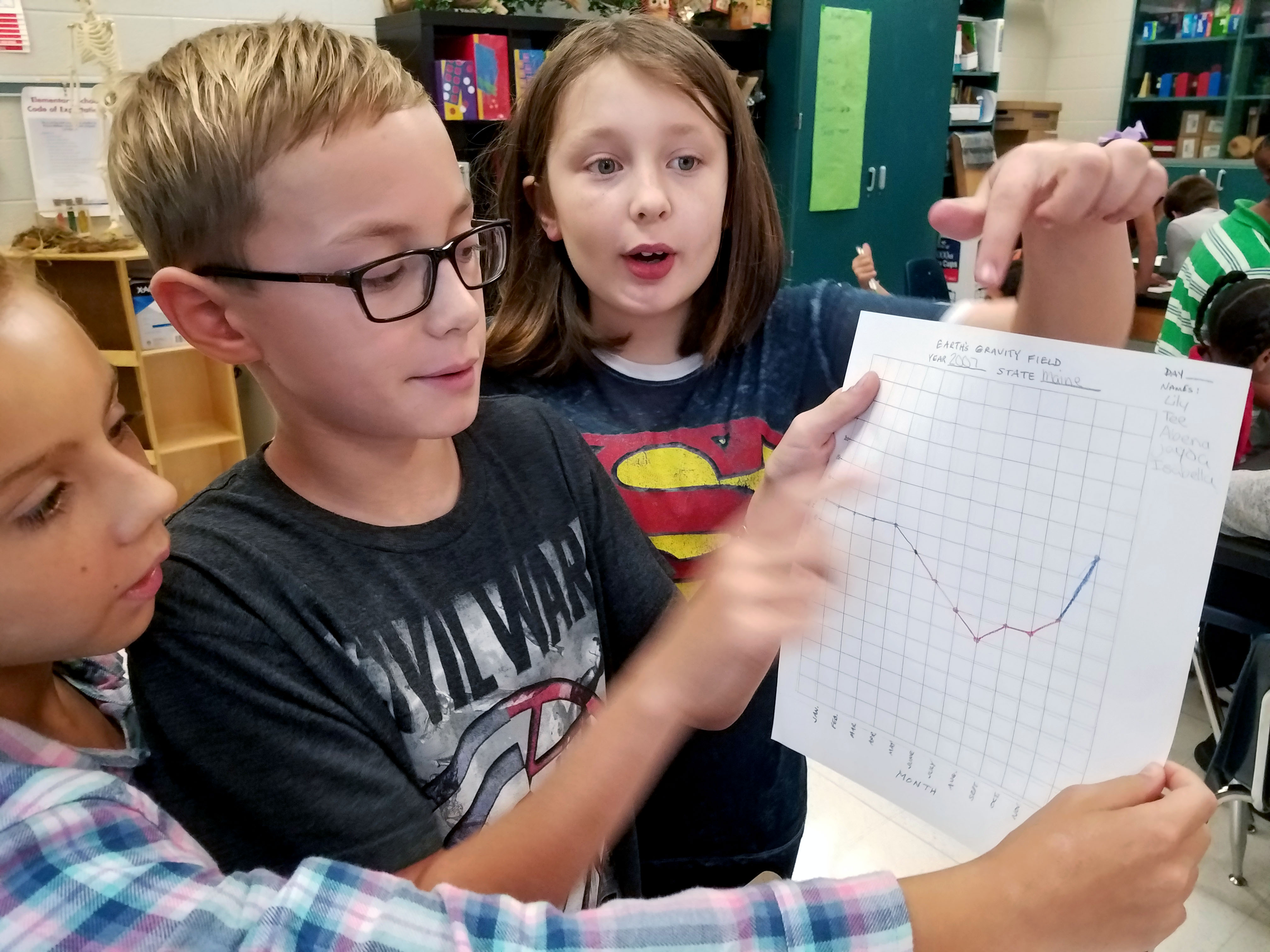 Students hold up their graph of GRACE data