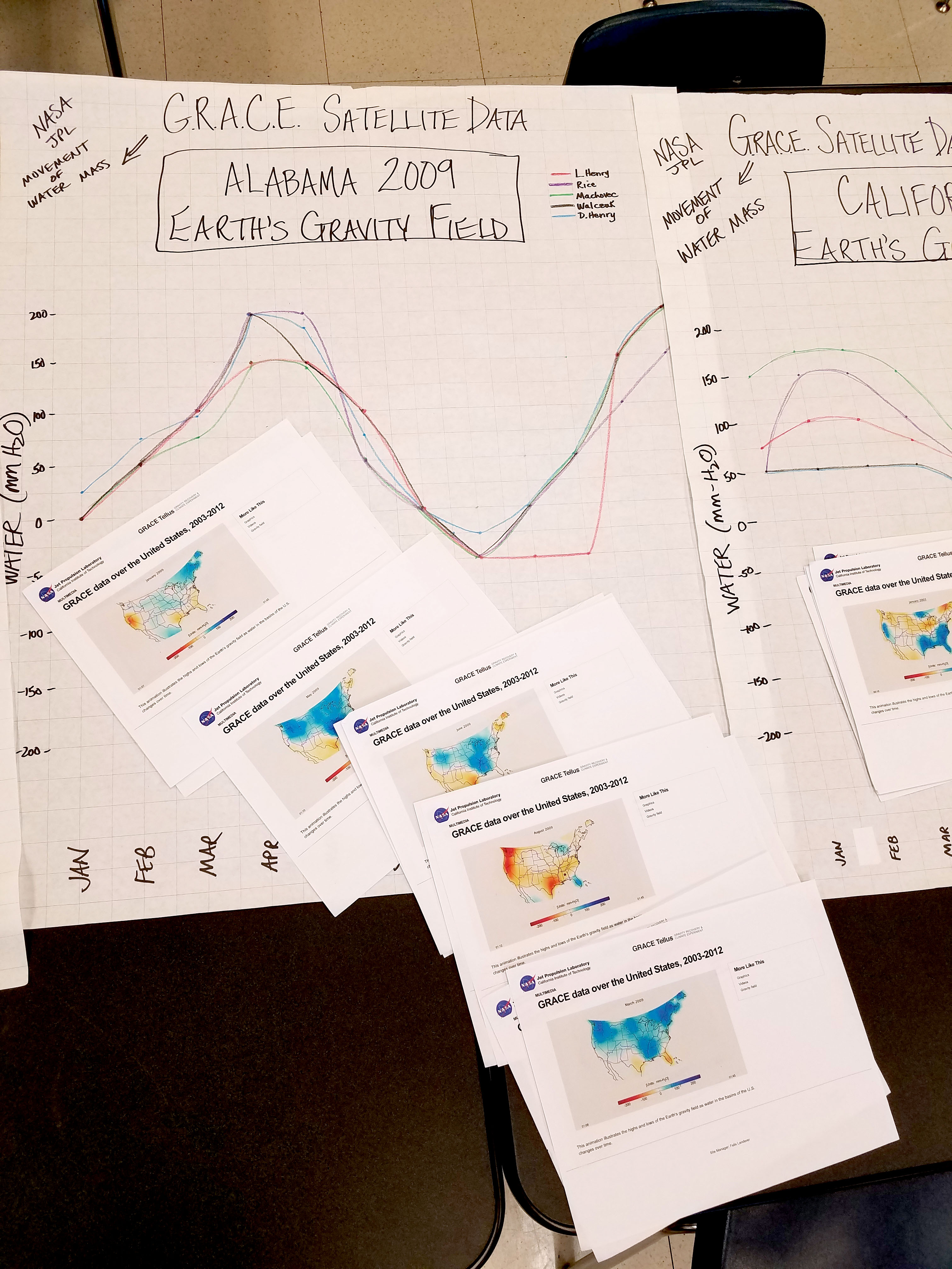 Students plot changes in Earth's gravitational field using data from NASA's GRACE mission.