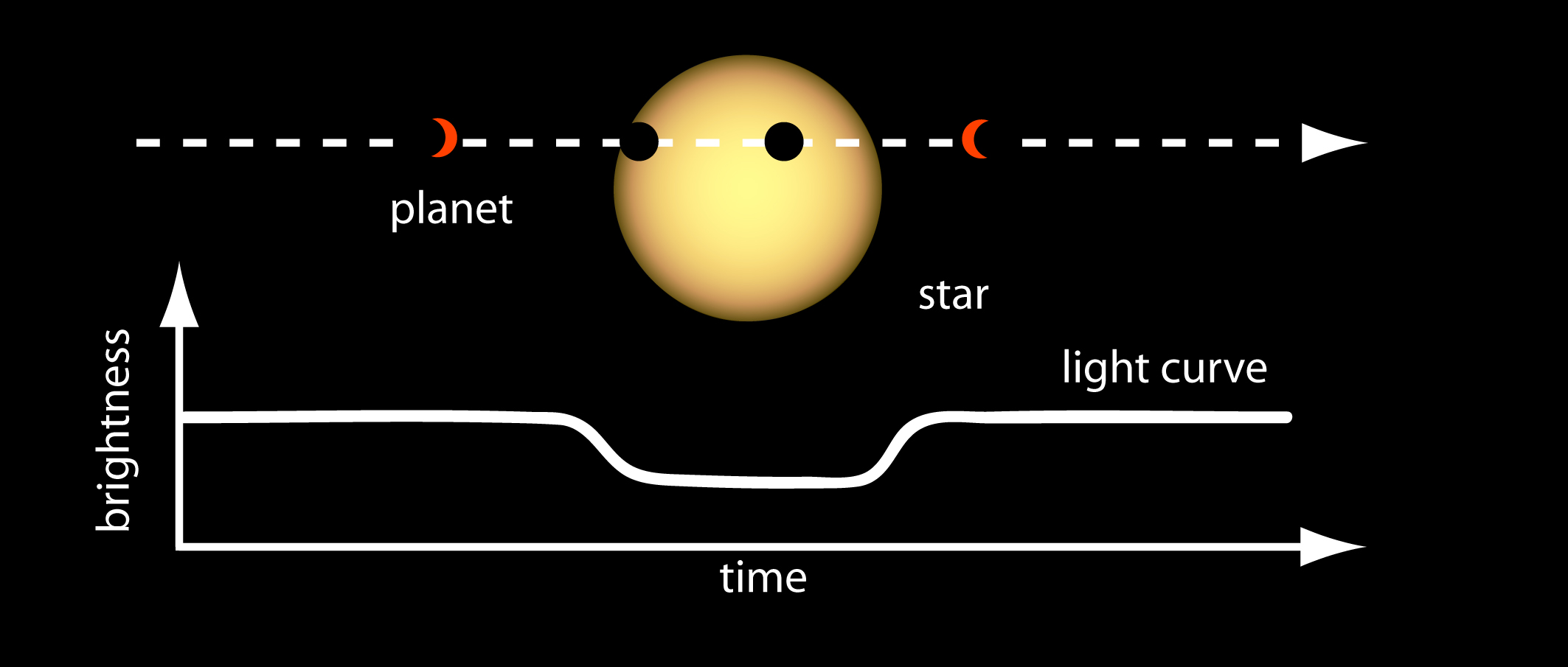 illustration of how transits are used to find exoplanets