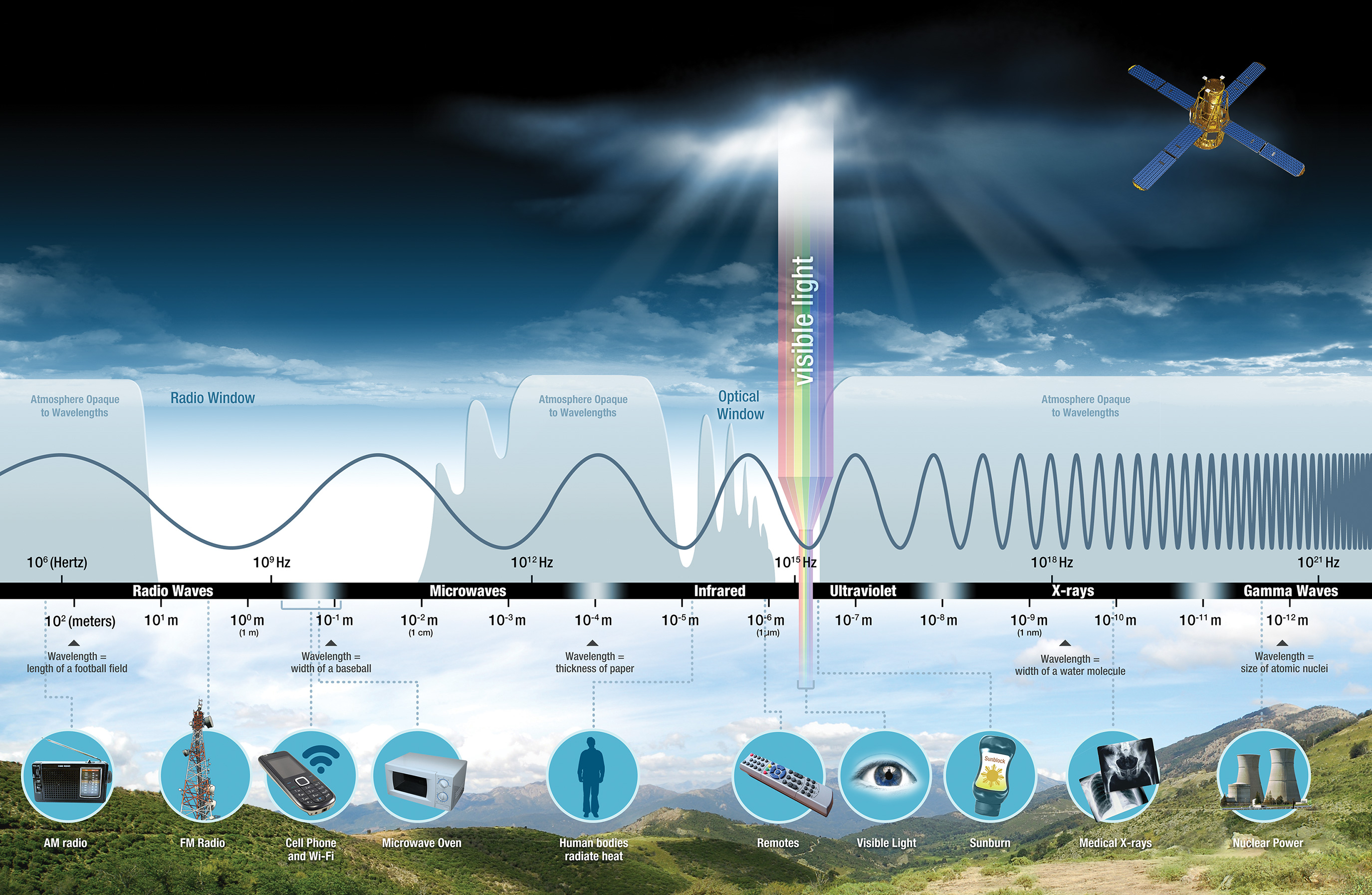 Infographic showing the electromagnetic spectrum and applications for various wavelengths.