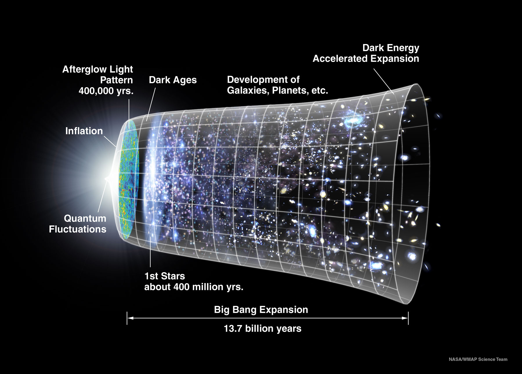 A sideways funnel that fans out at one end encapsulates an illustration of the history of the universe starting with the Big Bang 13.7 billion years ago through the first stars, the development of galaxies, and accelerated expansion.
