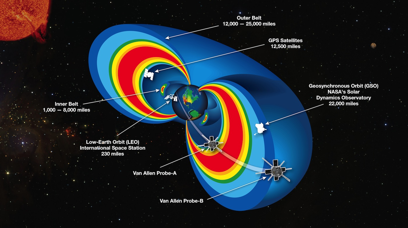 Graphic showing the Van Allen Belts and the locations of Earth-orbiting spacecraft