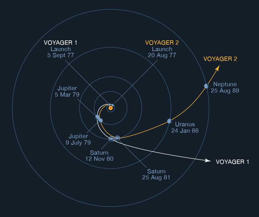 Illustration of the trajectories of Voyager 1 and 2