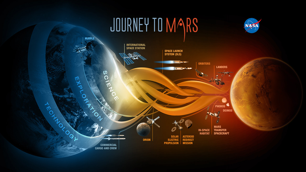 NASA Journey to Mars graphic