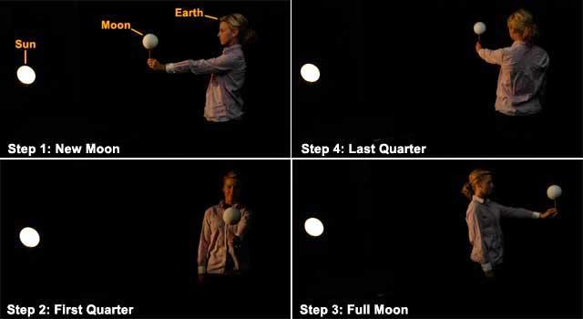 Fases de la Luna demostración