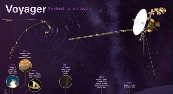 voyager 1 distance - photo #20