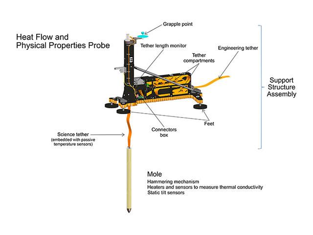 InSight Landing Press Kit | Science
