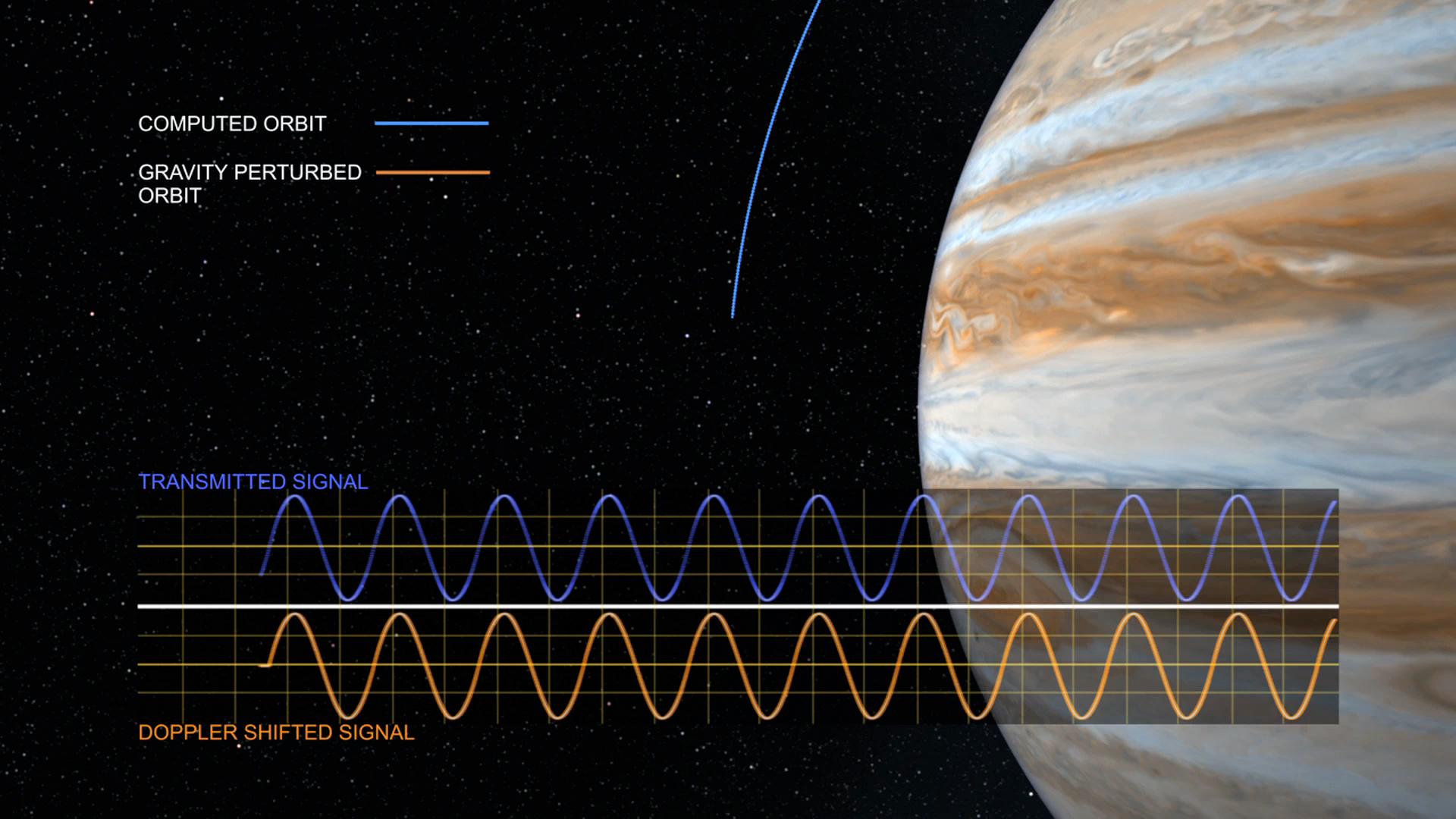 The Doppler Shift In Juno S Radio Signal