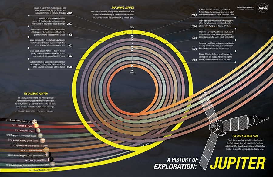 Jupiter: A History of Exploration Infographic