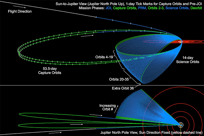 Orbit Diagram