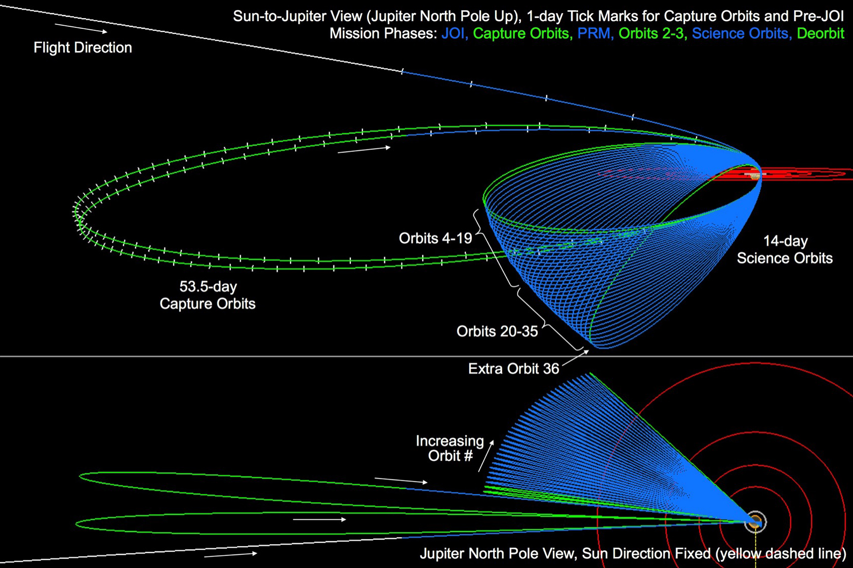 Jupiter Orbit Insertion Press Kit Mission Overview