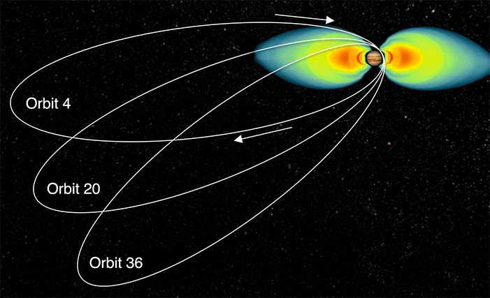 the tilt of Juno's orbit