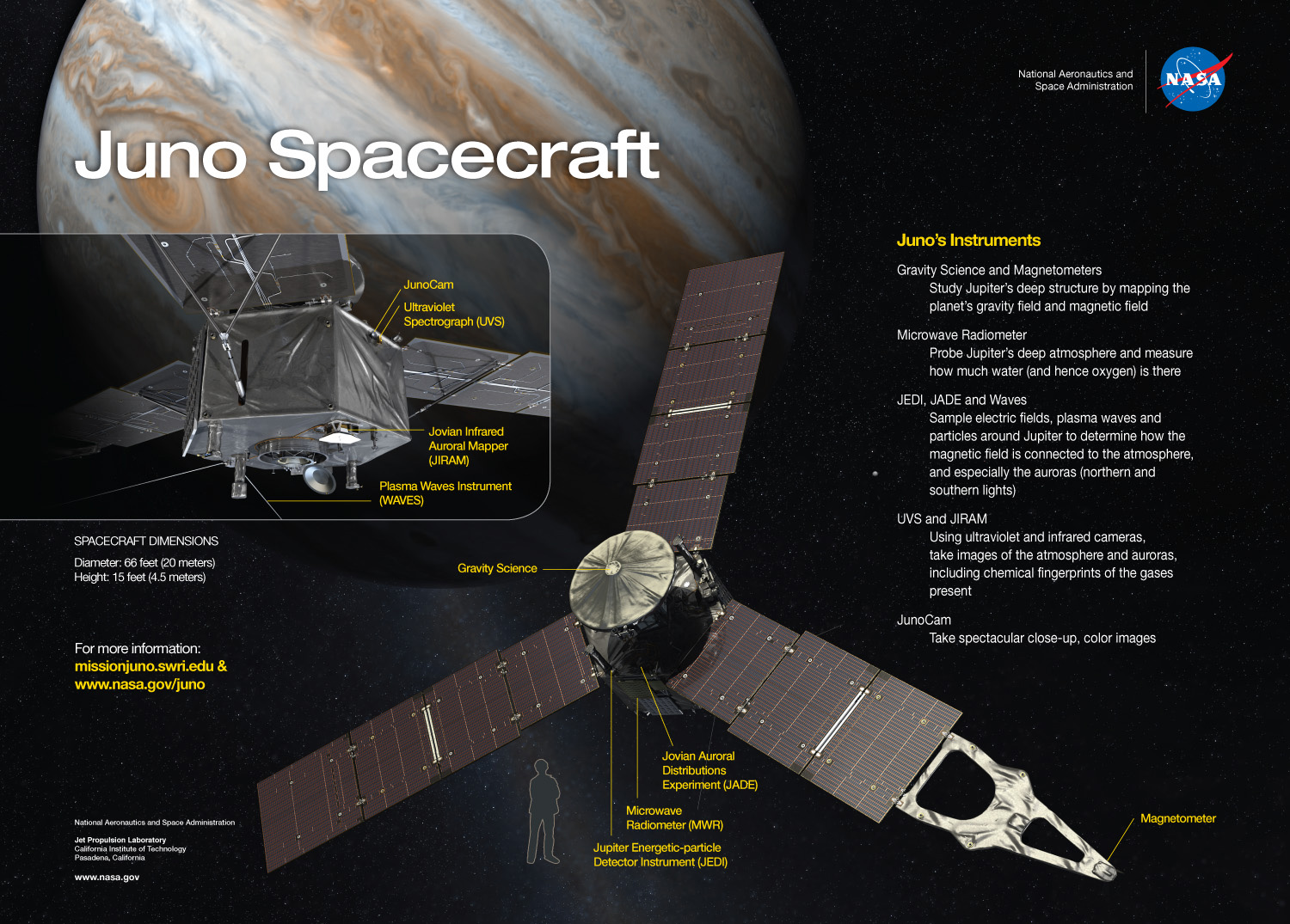 Infographic: Juno Science Instruments