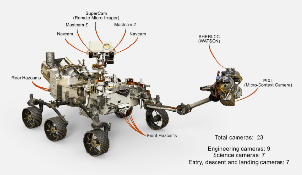 diagram of the rover with camera instruments labeled