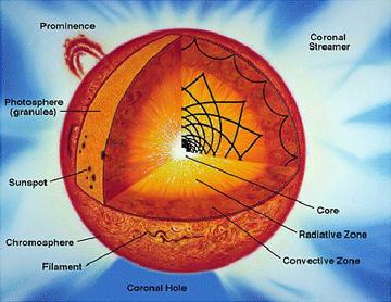 space technology 5 3D Sun Diagram