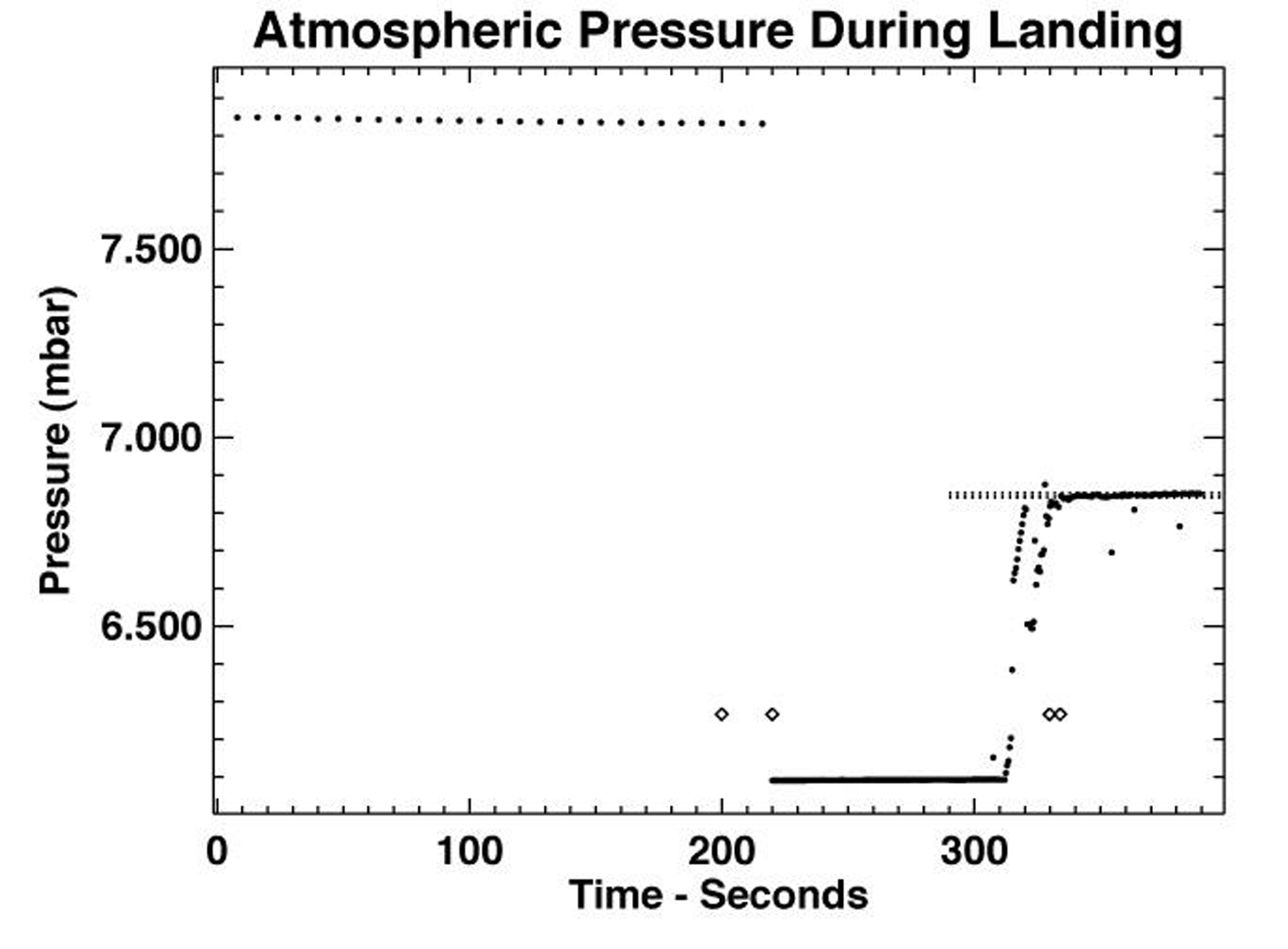 This figure shows the variation with time of pressure (dots) measured by NASA's Pathfinder MET instrument during the landing period . The two diamonds indicate the times of bridal cutting and 1st impact. Sol 1 began on July 4, 1997.