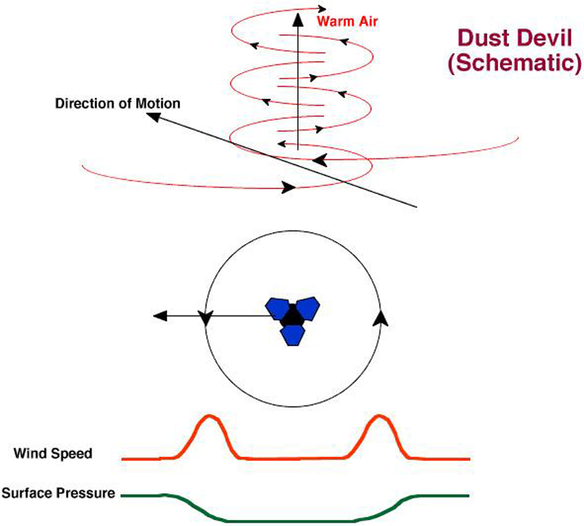 This graphic illustrates the wind pattern in a dust devil, and presents the characteristic pressure and wind speed signatures expected if a dust devil were to pass directly over the NASA's Pathfinder lander.