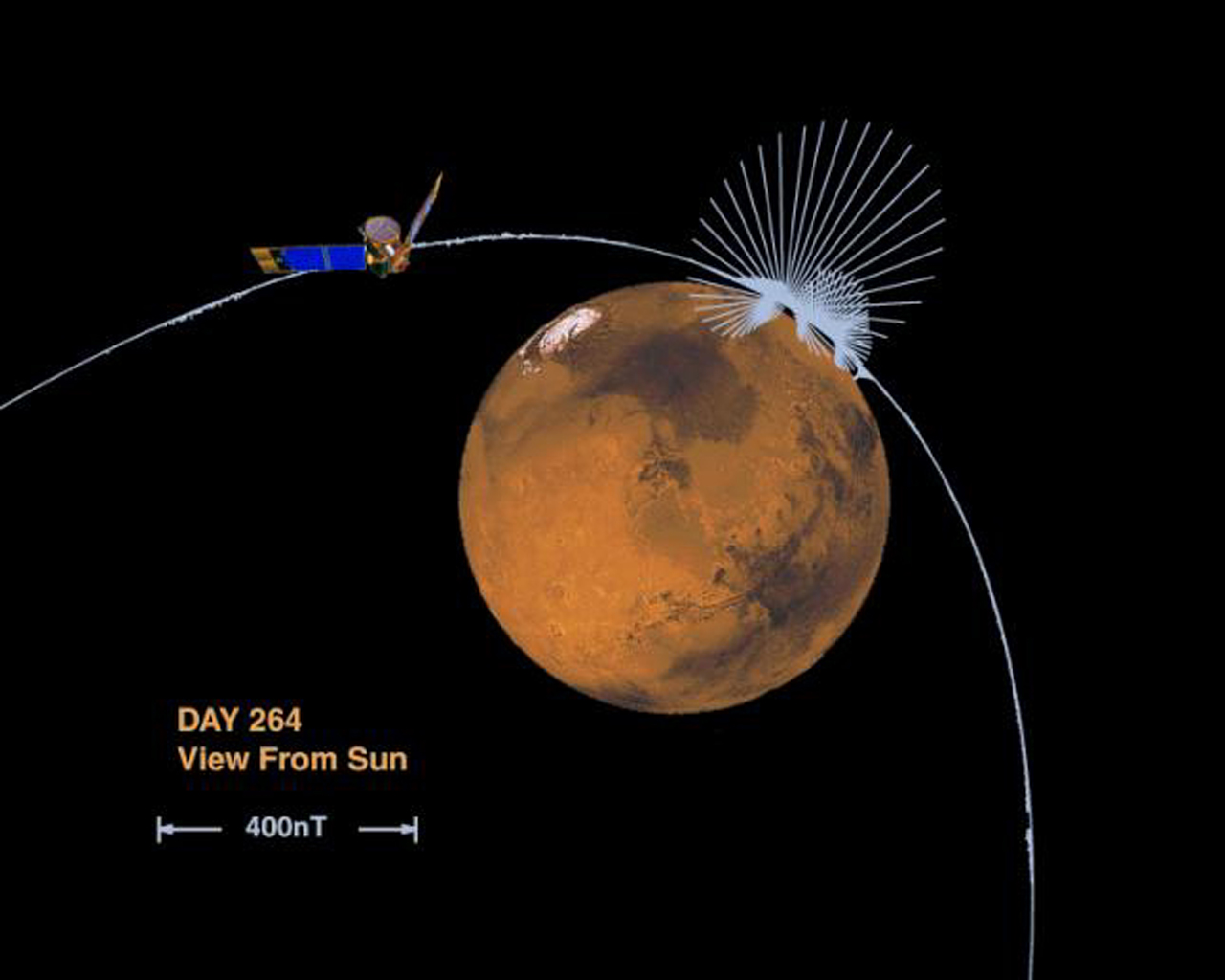 This image shows the orientation and magnitude of the magnetic field measured by the magnetometer onboard NASA's Mars Global Surveyor as the spacecraft sped over the surface of Mars during an early aerobraking pass.