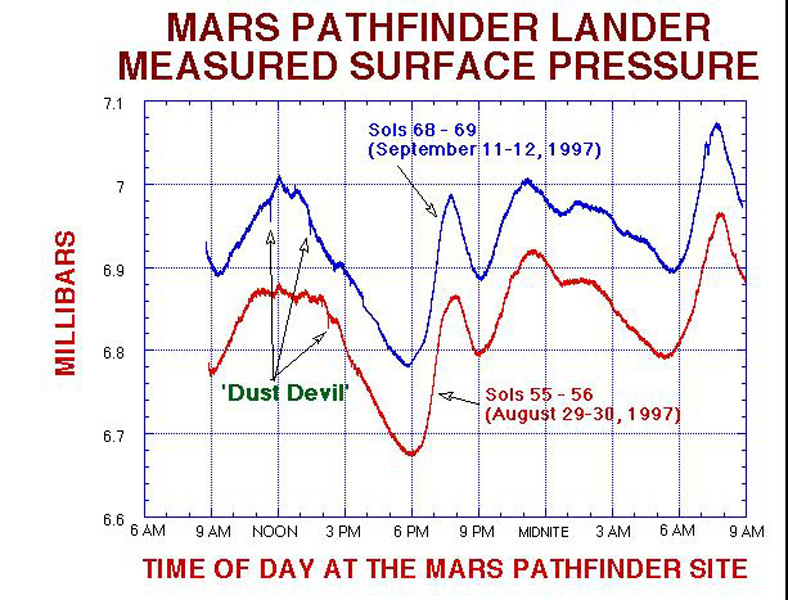 NASA's Mars Pathfinder Lander measured surface pressure during its 83 days on Mars in 1997.