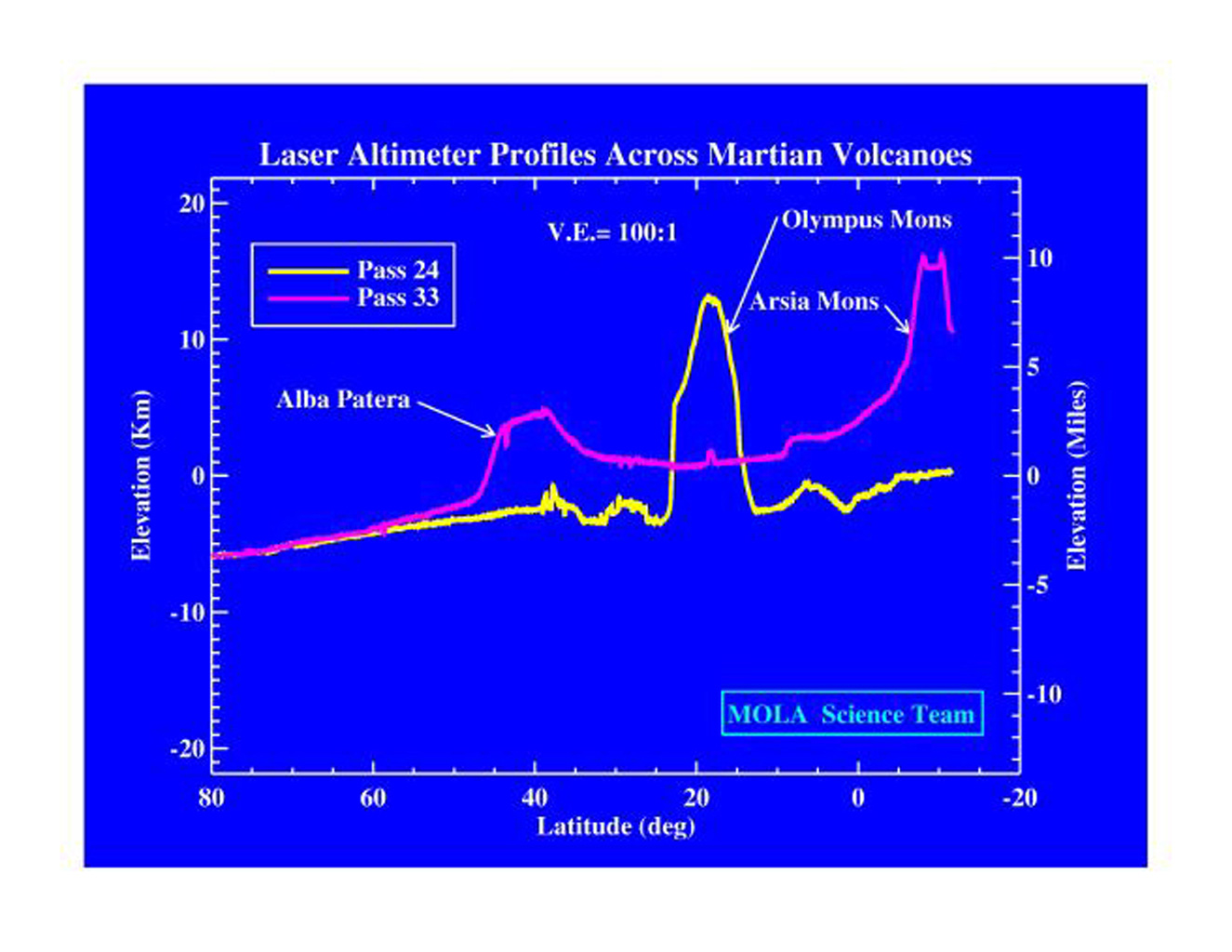 This laser altimeter profile across Martian volcanoes is from NASA's Mars Global Surveyor.
