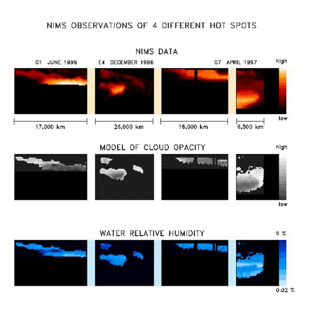 The NIMS instrument onboard NASA's Galileo orbiter observes the structure and composition of Jupiter clouds.