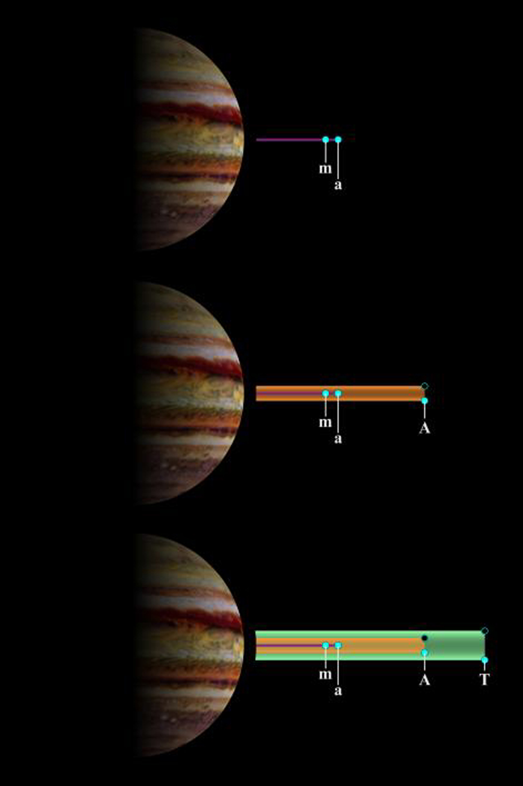 The schematic structures of Jupiter's main and gossamer rings are depicted here. Scientists studying data from NASA's Galileo have found that the ring system is made up of impact debris created when meteoroids slam into Jupiter's four smallest satellites.