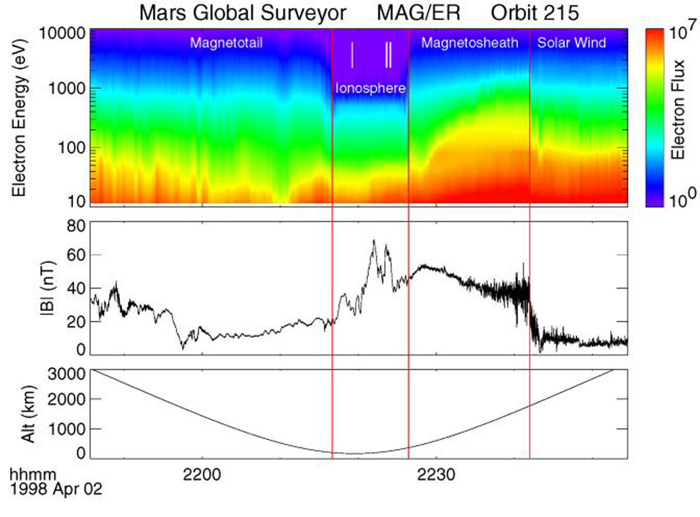 NASA's Mars Global Surveyor shows electron energy and flux and magnetic field measurements from orbit #215, which passed from the solar wind regime through the various magnetic regimes of Mars.